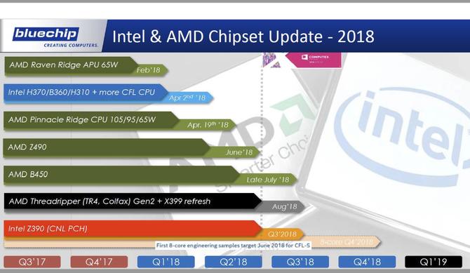 AMD Z490 i B450 oraz Intel Z390 - garść nowych informacji [1]