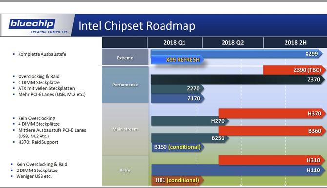 AMD Z490 i B450 oraz Intel Z390 - garść nowych informacji [2]