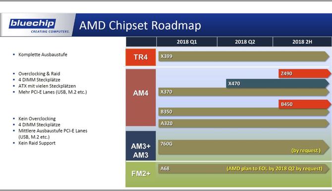AMD Z490 i B450 oraz Intel Z390 - garść nowych informacji [3]