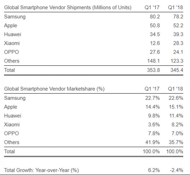 Xiaomi czwartym największym producentem smartfonów na świeci [2]