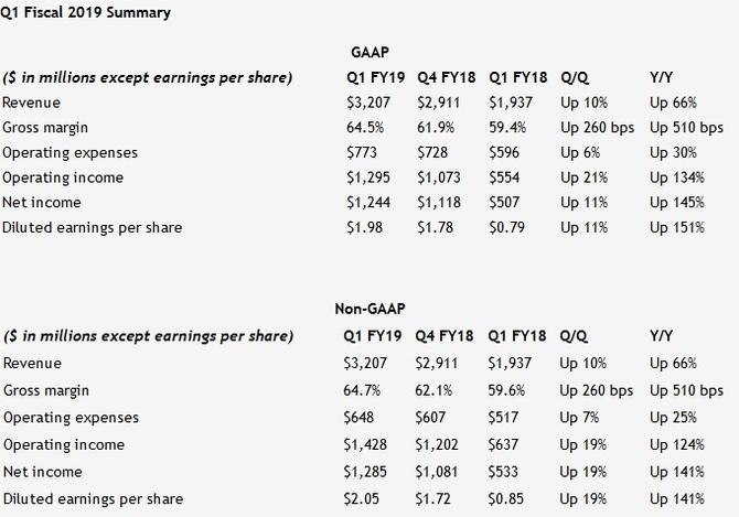NVIDIA notuje rekordowe wyniki finansowe za Q1 2019 [1]