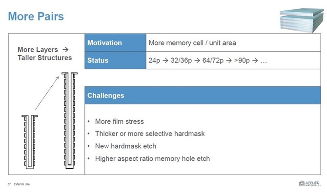 140-warstwowe pamięci NAND zobaczymy do 2021 roku [2]