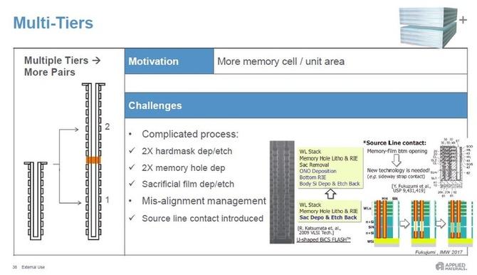 140-warstwowe pamięci NAND zobaczymy do 2021 roku [3]