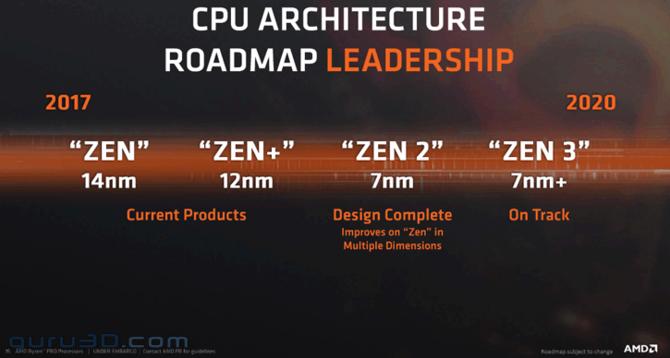 AMD zakończyło pracę nad Zen 2 oraz nowymi kartami Vega 7 nm [2]