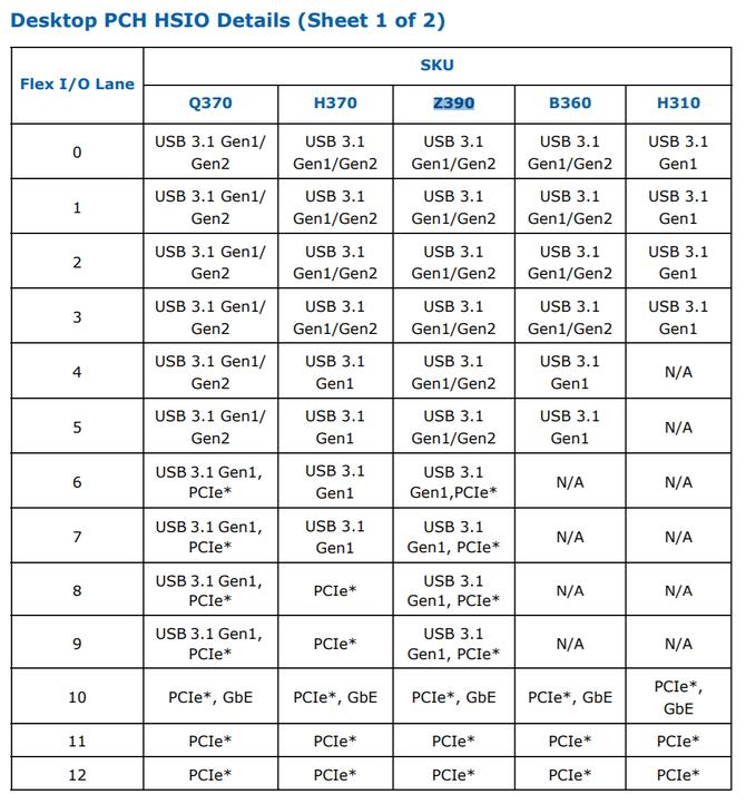 Intel Z390 - ujawniono szczegółową specyfikację chipsetu [3]