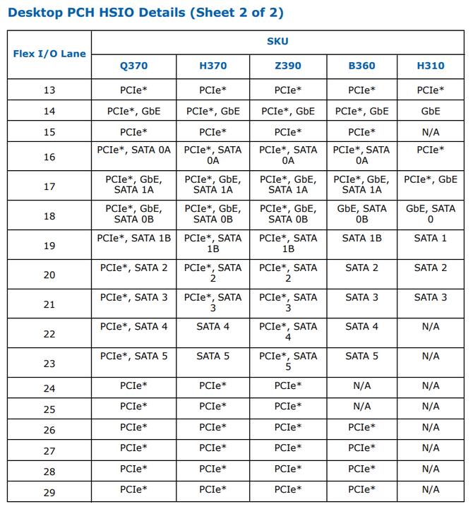 Intel Z390 - ujawniono szczegółową specyfikację chipsetu [4]