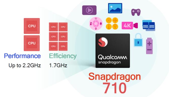 Qualcomm Snapdragon 710 już oficjalnie - pełna specyfikacja [2]