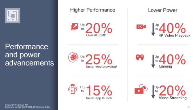 Qualcomm Snapdragon 710 już oficjalnie - pełna specyfikacja [3]