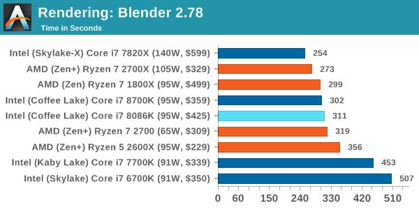 Intel Core i7-8086K - Pierwsze wyniki wydajności procesora [13]