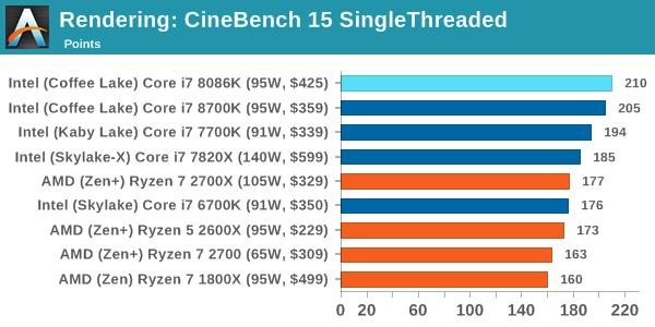 Intel Core i7-8086K - Pierwsze wyniki wydajności procesora [14]