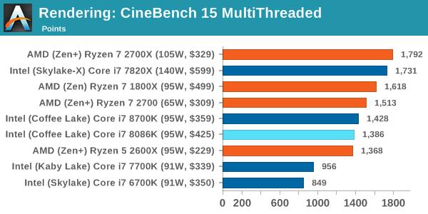 Intel Core i7-8086K - Pierwsze wyniki wydajności procesora [15]