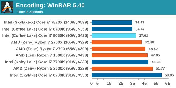 Intel Core i7-8086K - Pierwsze wyniki wydajności procesora [16]