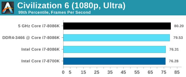 Intel Core i7-8086K - Pierwsze wyniki wydajności procesora [9]