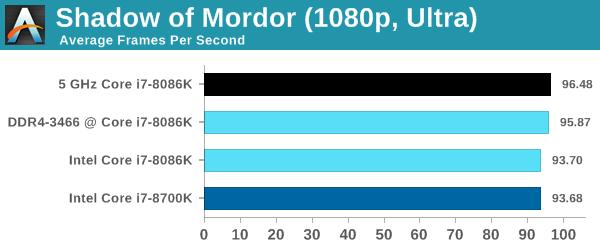 Intel Core i7-8086K - Pierwsze wyniki wydajności procesora [10]