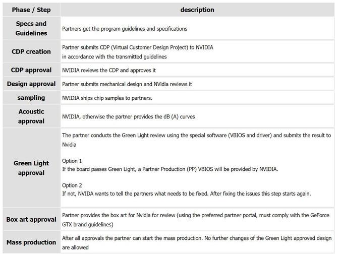 NVIDIA rozsyła do partnerów informacje o nowej GeForce [3]