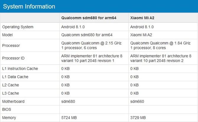 Qualcomm Snapdragon 680 - nowy SoC znaleziony w Geekbench [2]
