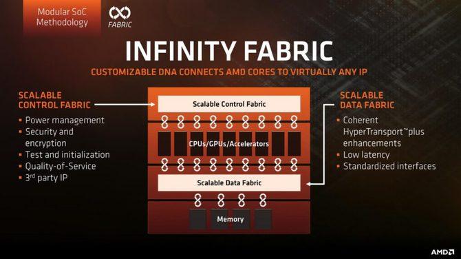 AMD Navi będą tradycyjnymi monolitycznymi GPU [1]