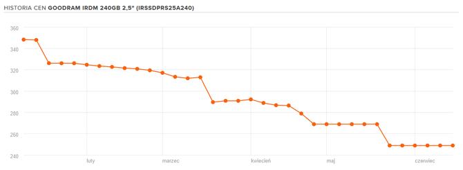 Ceny dysków SSD niskie jak nigdy. Idealny moment na zakupy? [2]