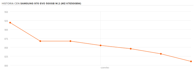 Ceny dysków SSD niskie jak nigdy. Idealny moment na zakupy? [4]