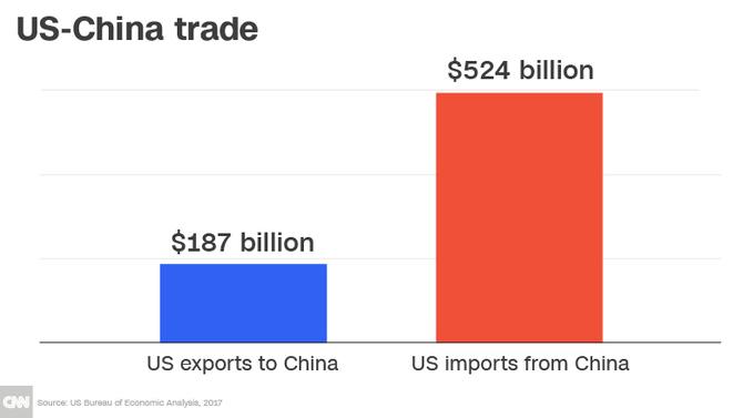 USA i Chiny rozpoczynają prawdziwą wojnę handlową [1]