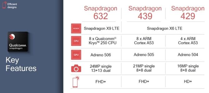 Qualcomm Snapdragon 429, 439 i 632 - nowe platformy mobilne [2]