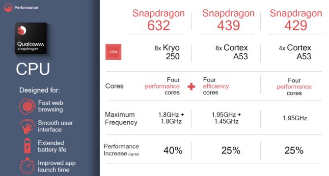 Qualcomm Snapdragon 429, 439 i 632 - nowe platformy mobilne [3]