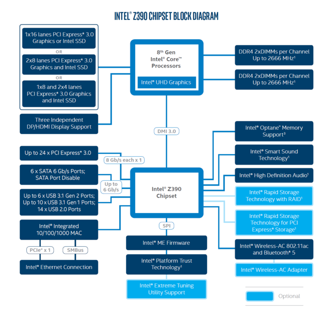 Intel szykuje procesory Core i9-9900K, i7-9700K oraz i5-9600 [3]