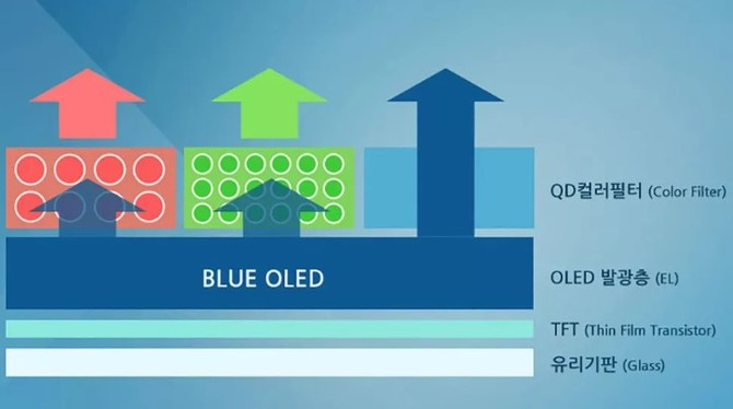 W przyszłym roku Samsung rozpocznie produkcję matryc QD-OLED [1]