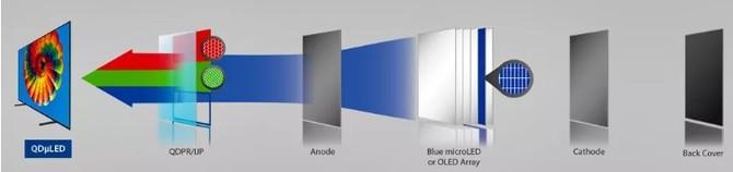 W przyszłym roku Samsung rozpocznie produkcję matryc QD-OLED [2]
