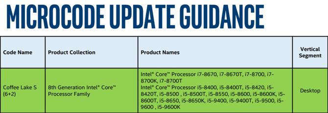 Nowe procesory Intela w drodze. Znamy specyfikację Core 9000 [1]