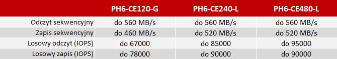 Lite-On MU3 PH6 - Przystępne cenowo dyski SSD 3D MLC NAND [2]