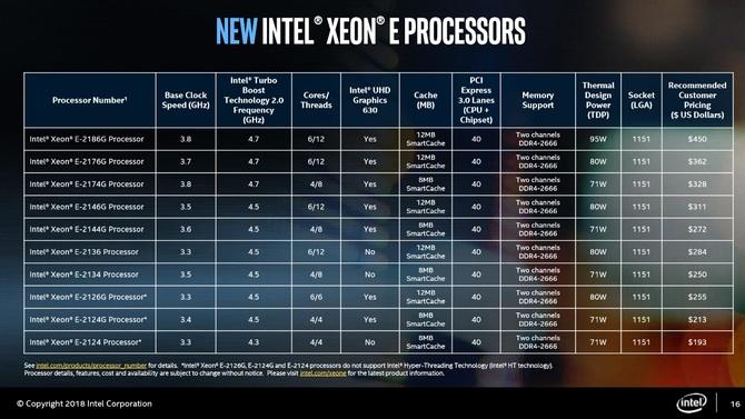 Intel Xeon E-2100 - nowa rodzina procesorów serwerowych [2]