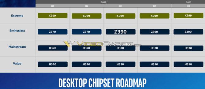 Chipset Intel Z390 wkrótce zastąpi Intel Z370 [2]