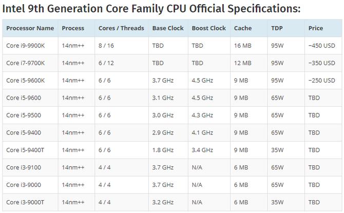 Intel Coffee Lake Refresh - premiera układów już 1 sierpnia? [2]