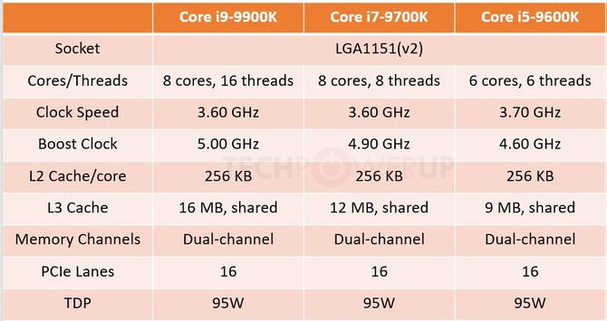 Intel Core i9-9900K powinien otrzymać lutowany IHS zamiast [2]