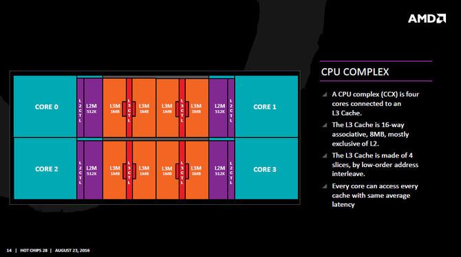 AMD Zen 2 może przynieść 15% wzrost IPC i osiem rdzeni CCX [2]