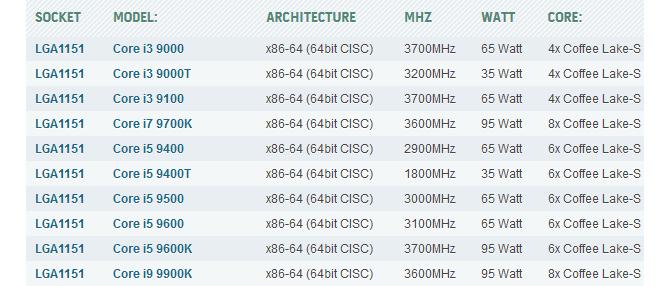 Intel Core 9000 - Procesory dodano do bazy HWBot [2]
