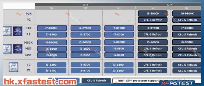 Premiera procesorów Intel Core 9000 dopiero w 2019 roku? [2]