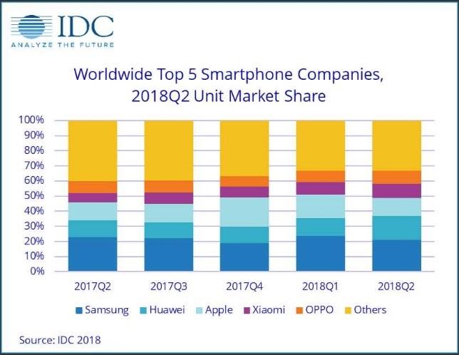 Huawei wyprzedził Apple w ilości sprzedanych smartfonów [1]