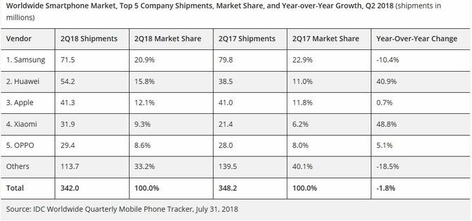 Huawei wyprzedził Apple w ilości sprzedanych smartfonów [2]