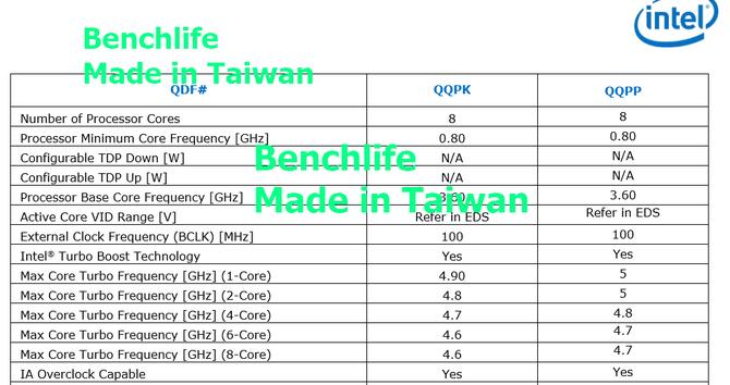 Intel Core i9-9900K utrzyma 4,7 GHz przy pełnym obciążeniu [2]