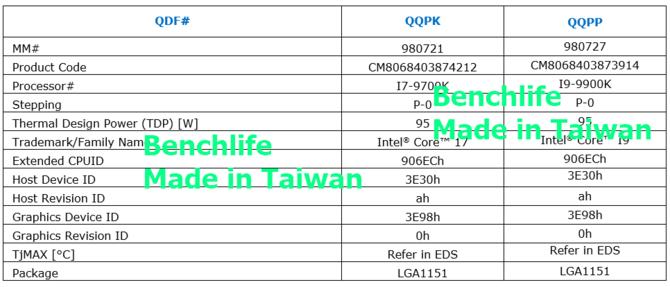 Intel Core i9-9900K utrzyma 4,7 GHz przy pełnym obciążeniu [3]