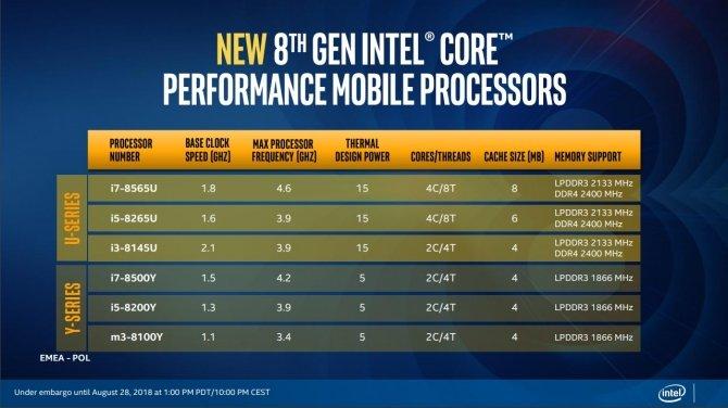 Intel Whiskey Lake-U i Amber Lake-Y - oficjalna premiera procesorów [7]