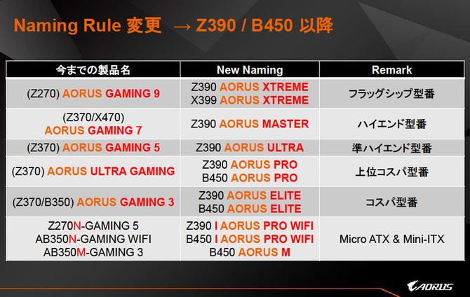 Gigabyte Z390 Aorus Elite - nowa płyta dla Core 9. generacji [2]