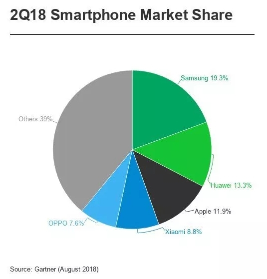 Huawei w Q2 2018 wyprzedziło Apple w sprzedaży smartfonów [3]