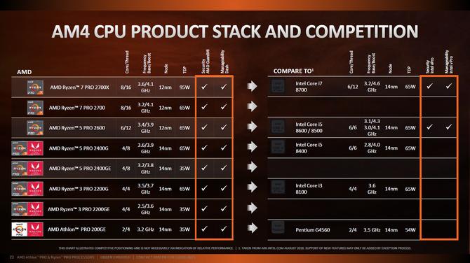 AMD prezentuje procesory Ryzen Pro 2000 i Athlon 200GE [2]