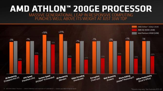 AMD prezentuje procesory Ryzen Pro 2000 i Athlon 200GE [3]