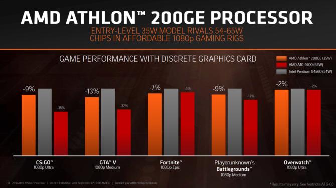 AMD prezentuje procesory Ryzen Pro 2000 i Athlon 200GE [5]
