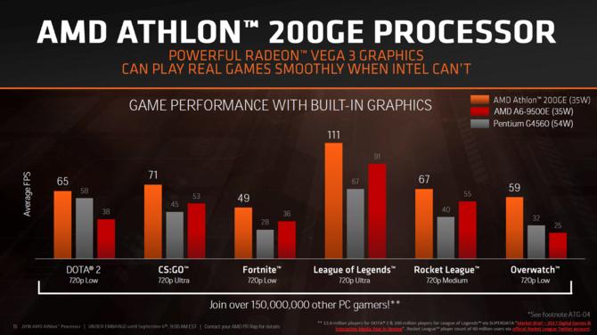AMD prezentuje procesory Ryzen Pro 2000 i Athlon 200GE [6]