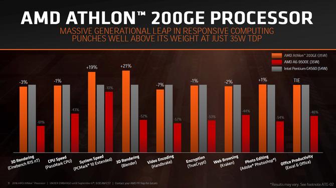 AMD Athlon 200GE będzie miał zablokowany mnożnik [2]